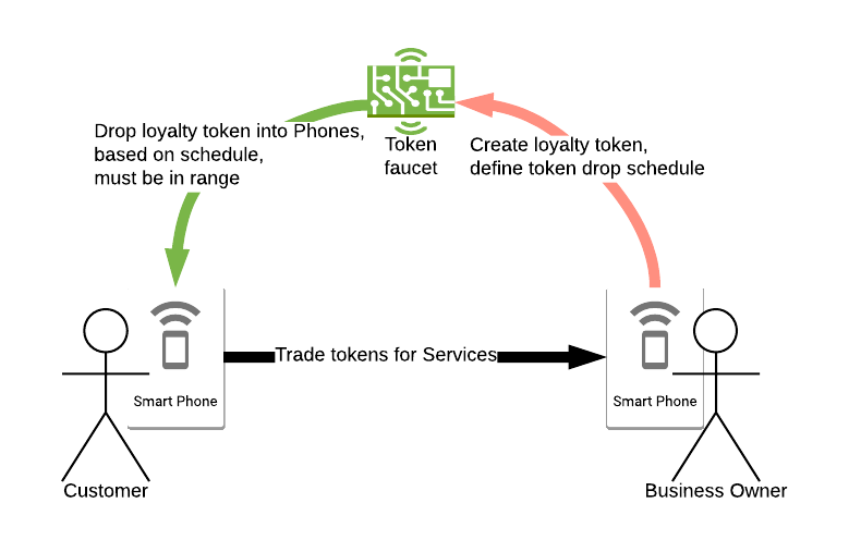 RChain and Raspberry Pi: Coin faucet part 1